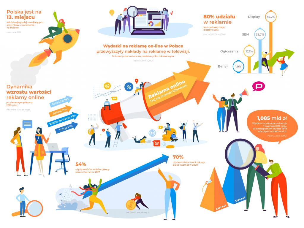 Reklama online – nieograniczone możliwości
