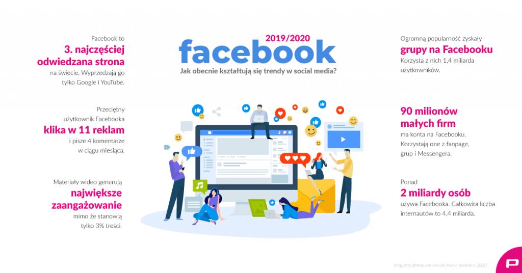 Trendy w social mediach – dlaczego warto promować się na FB?